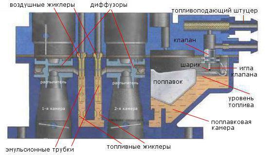Emulsionnaya Kamera - Что такое жиклер в карбюраторе