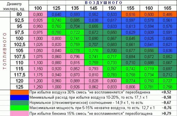 Podbor Giklerov - Что такое жиклер в карбюраторе